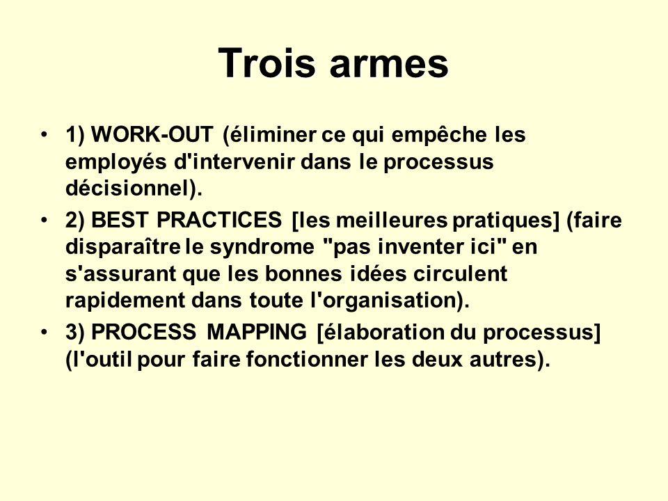 Trois armes 1) WORK-OUT (éliminer ce qui empêche les employés d'intervenir dans le processus décisionnel). 2) BEST PRACTICES [les meilleures pratiques
