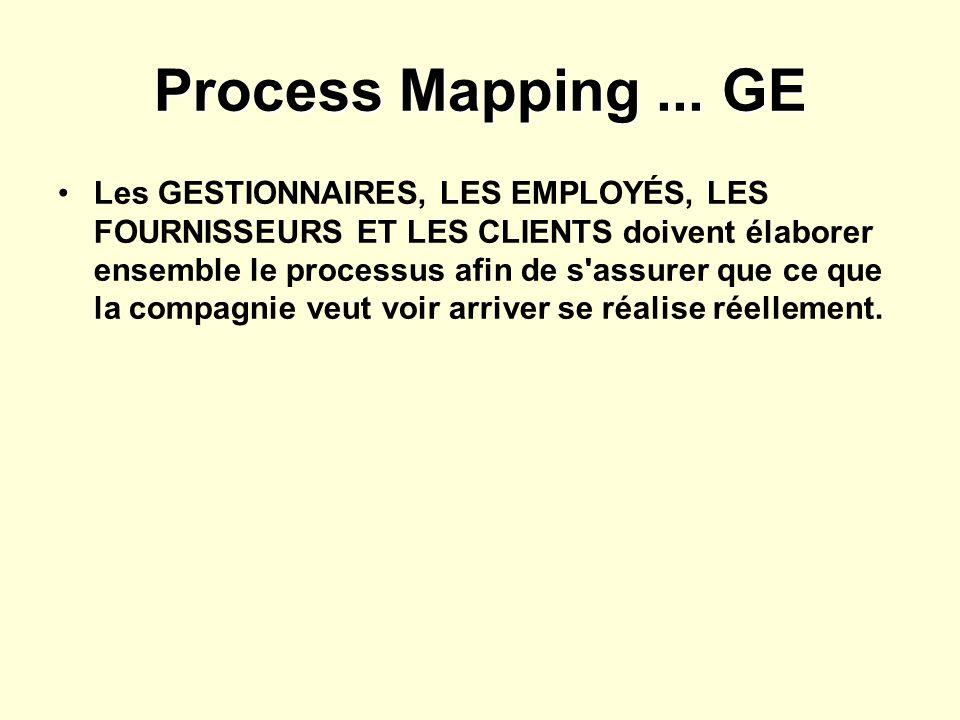 Process Mapping... GE Les GESTIONNAIRES, LES EMPLOYÉS, LES FOURNISSEURS ET LES CLIENTS doivent élaborer ensemble le processus afin de s'assurer que ce