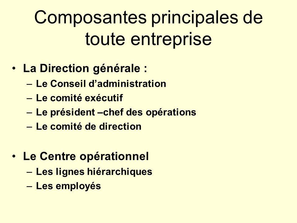 Composantes principales de toute entreprise La Direction générale : –Le Conseil dadministration –Le comité exécutif –Le président –chef des opérations