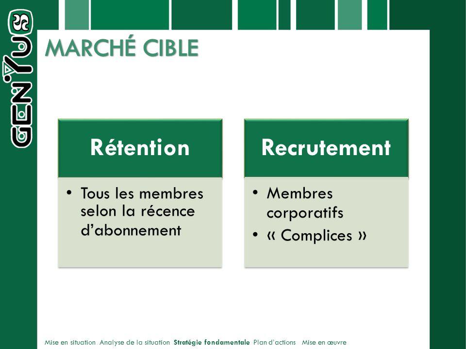 Rétention Tous les membres selon la récence dabonnement Recrutement Membres corporatifs « Complices » Mise en situation Analyse de la situation Stratégie fondamentale Plan dactions Mise en œuvre