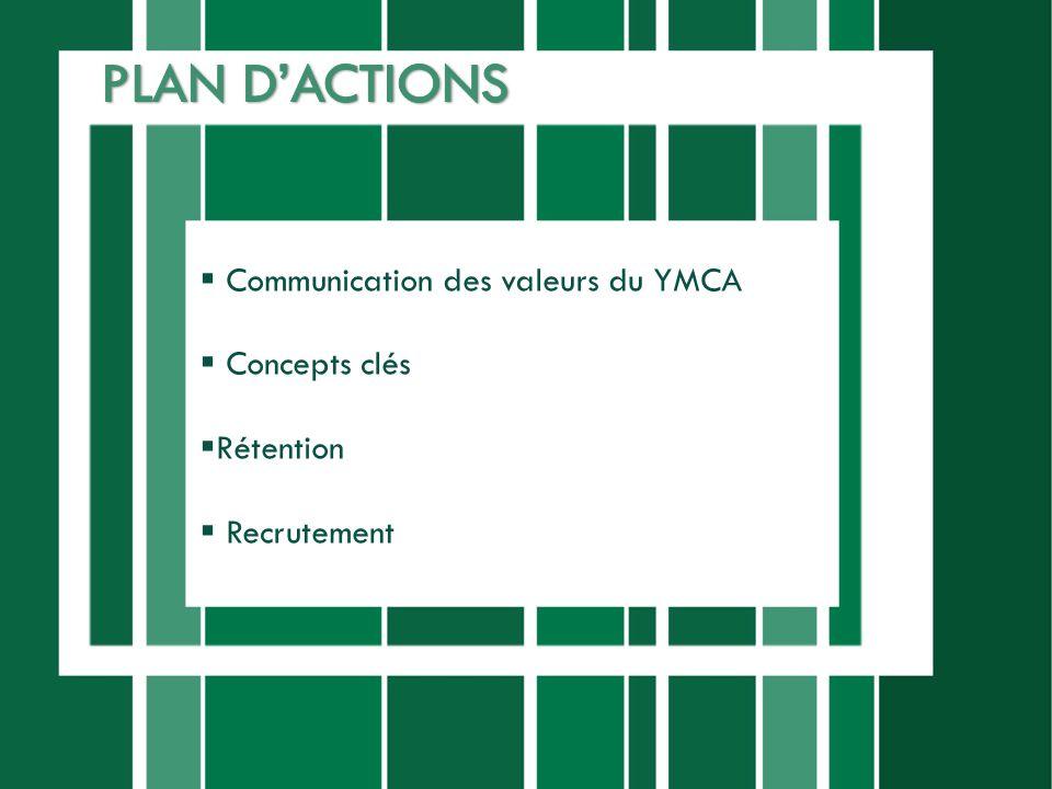Communication des valeurs du YMCA Concepts clés Rétention Recrutement