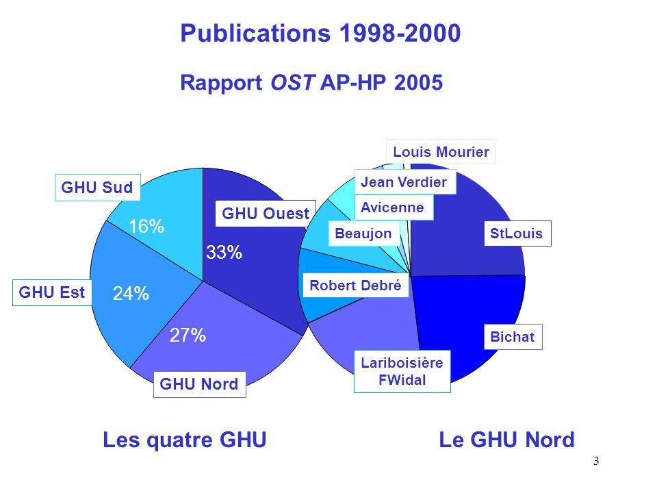 3 GHU Ouest GHU Sud GHU Est GHU Nord 33% 27% 24% 16% Rapport OST AP-HP 2005 Publications 1998-2000 StLouis Bichat Lariboisière FWidal Robert Debré Avi