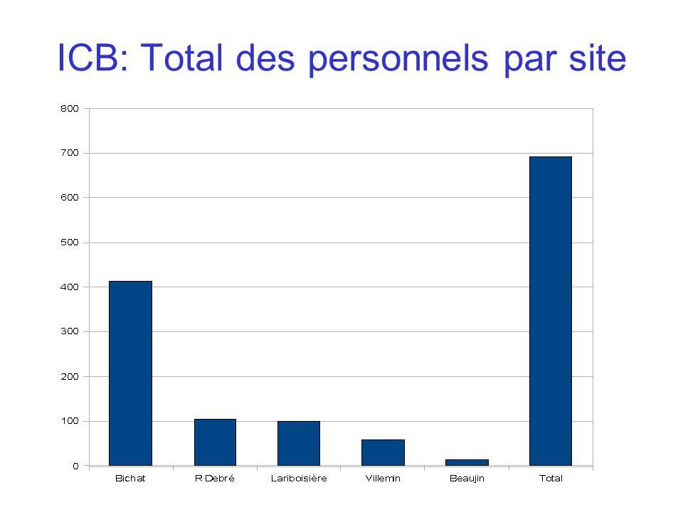 ICB: Total des personnels par site