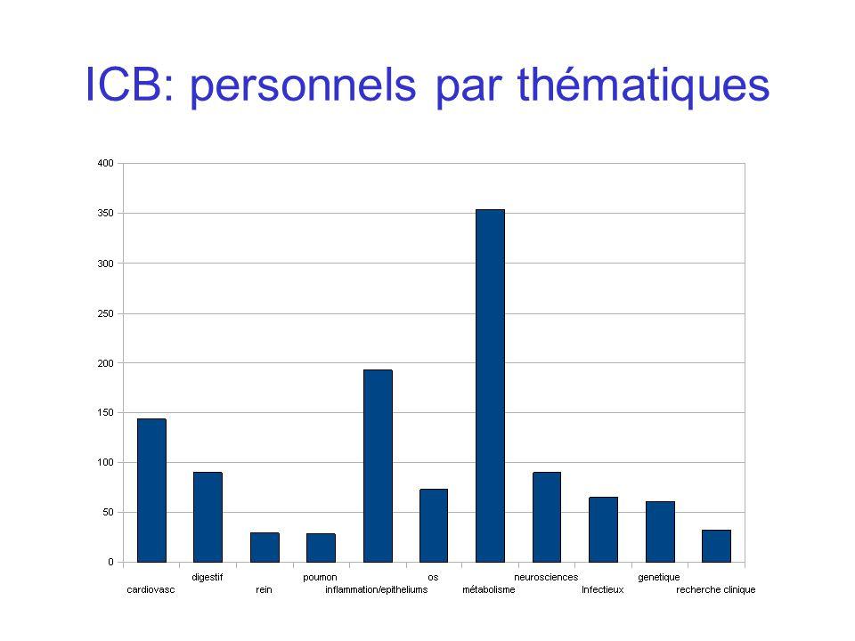 Collège ICB – IUH : Epidémiologie, Biostatistique, Recherche et Investigation Clinique BichatR.