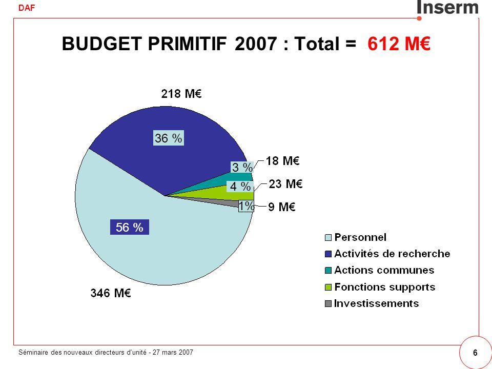 DAF Séminaire des nouveaux directeurs d unité - 27 mars 2007 6 BUDGET PRIMITIF 2007 : Total = 612 M 56 % 36 % 3 % 4 % 1%