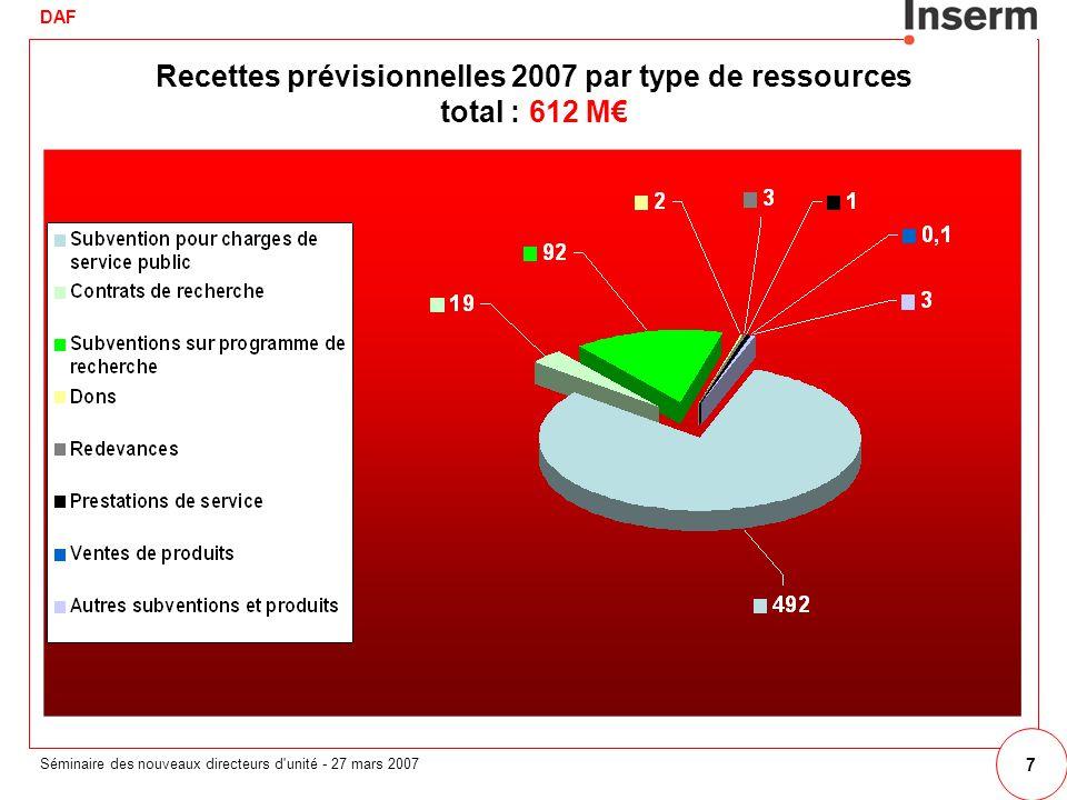 DAF Séminaire des nouveaux directeurs d unité - 27 mars 2007 7 Recettes prévisionnelles 2007 par type de ressources total : 612 M