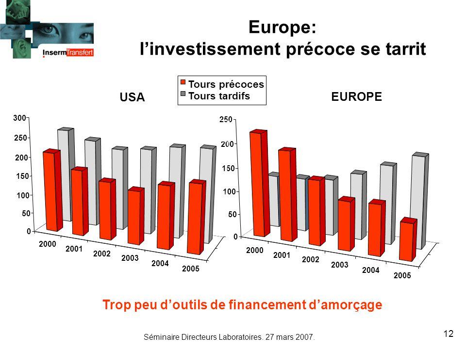 Séminaire Directeurs Laboratoires. 27 mars 2007. 12 Europe: linvestissement précoce se tarrit 2000 2001 2002 2003 2004 2005 0 50 100 150 200 250 EUROP