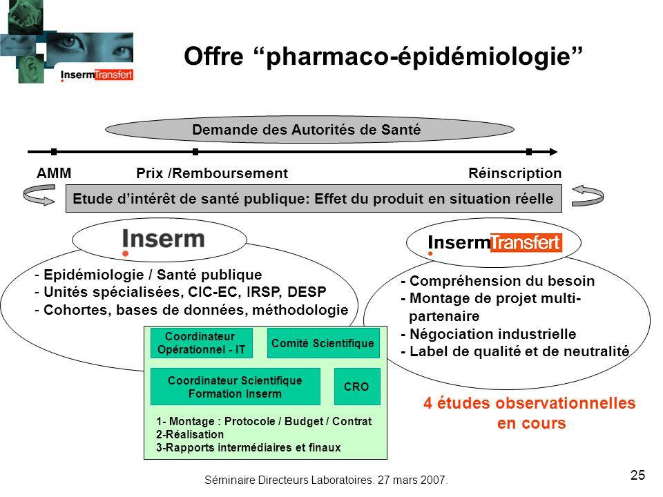 Séminaire Directeurs Laboratoires. 27 mars 2007. 25 Offre pharmaco-épidémiologie - Epidémiologie / Santé publique - Unités spécialisées, CIC-EC, IRSP,