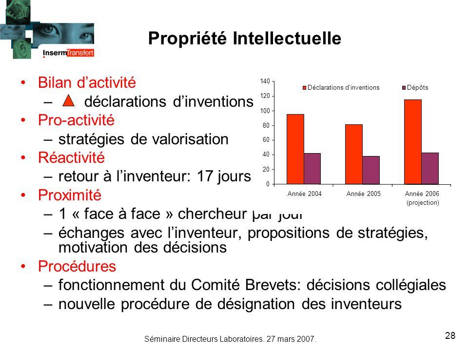 Séminaire Directeurs Laboratoires. 27 mars 2007. 28 Bilan dactivité – déclarations dinventions Pro-activité –stratégies de valorisation Réactivité –re