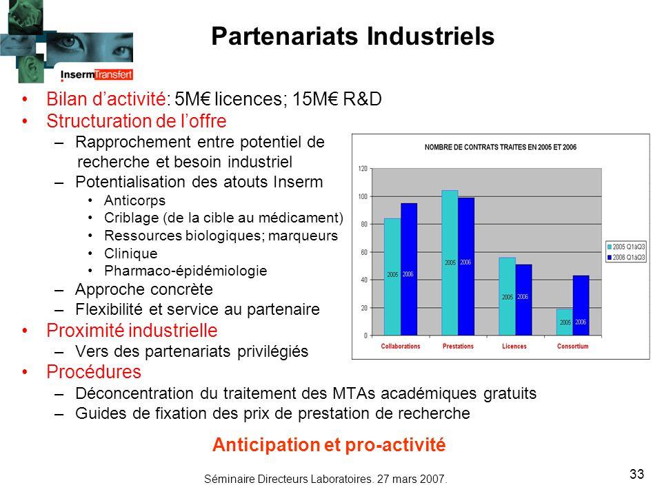 Séminaire Directeurs Laboratoires. 27 mars 2007. 33 Bilan dactivité: 5M licences; 15M R&D Structuration de loffre –Rapprochement entre potentiel de re