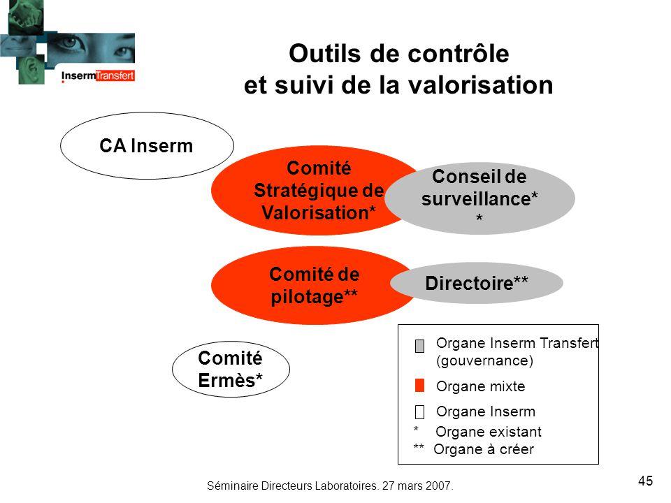 Séminaire Directeurs Laboratoires. 27 mars 2007. 45 Outils de contrôle et suivi de la valorisation Organe Inserm Transfert (gouvernance) Organe mixte