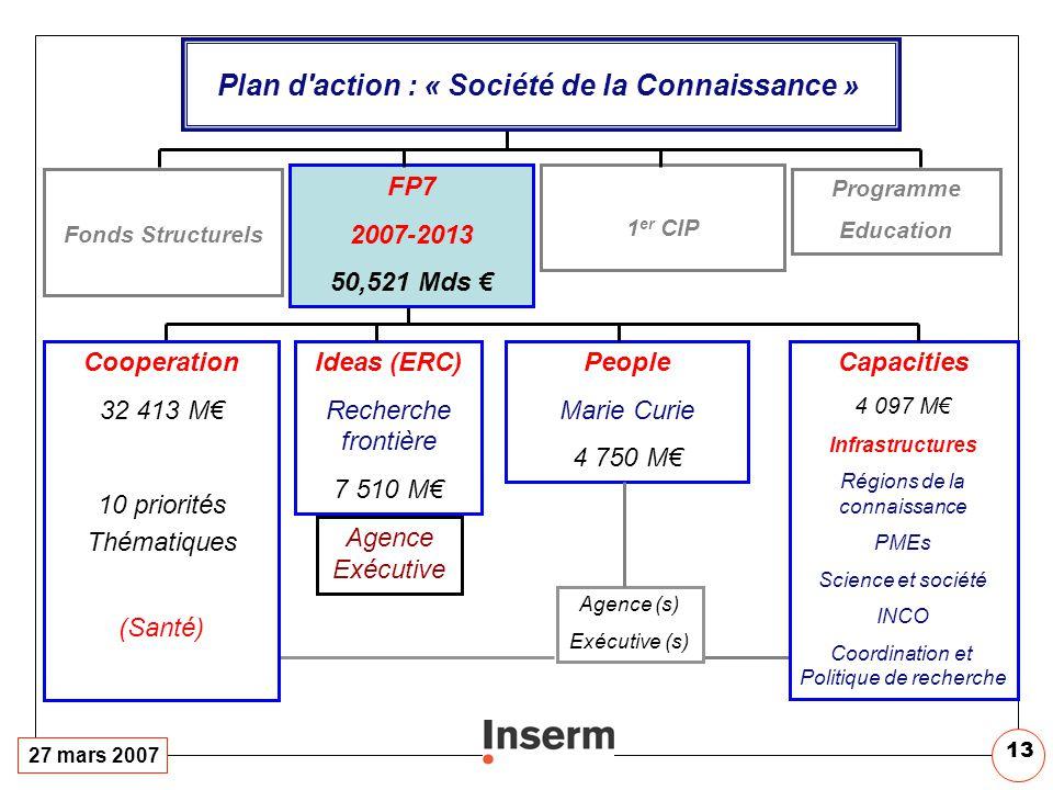 27 mars 2007 13 Cooperation 32 413 M 10 priorités Thématiques (Santé) Ideas (ERC) Recherche frontière 7 510 M People Marie Curie 4 750 M Capacities 4