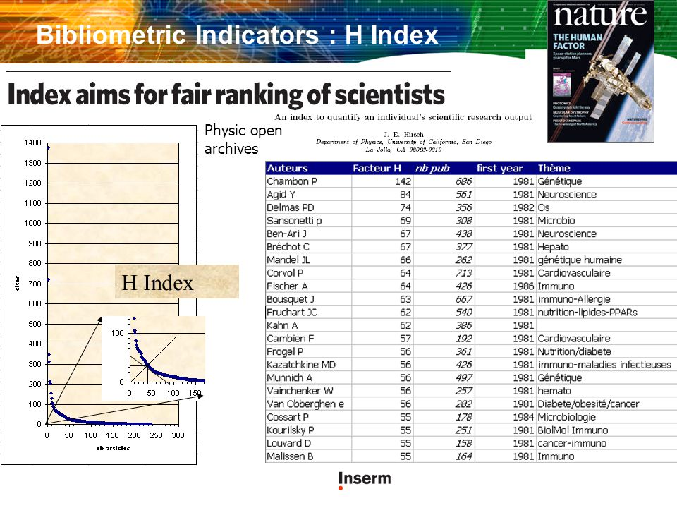 Physic open archives H Index Bibliometric Indicators : H Index