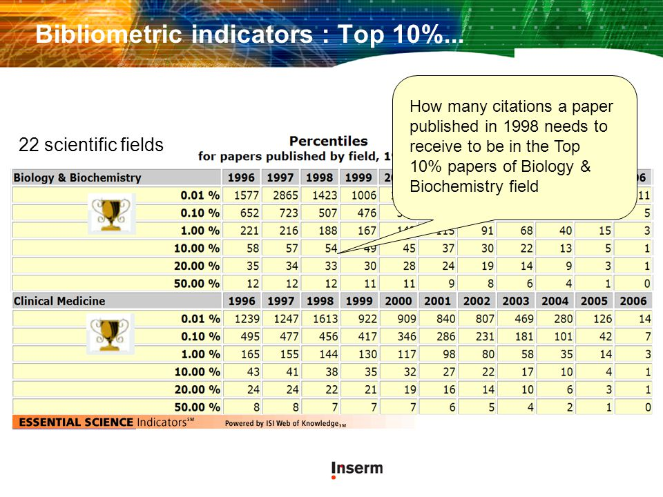 Bibliometric indicators : Top 10%... 22 scientific fields How many citations a paper published in 1998 needs to receive to be in the Top 10% papers of