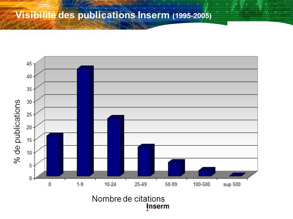 Visibilité des publications Inserm (1995-2005) Nombre de citations % de publications