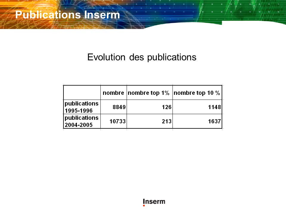 Publications Inserm Evolution des publications