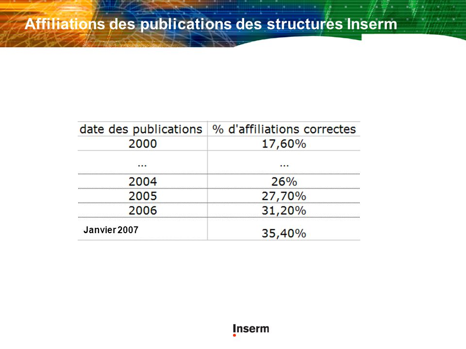 Affiliations des publications des structures Inserm Janvier 2007