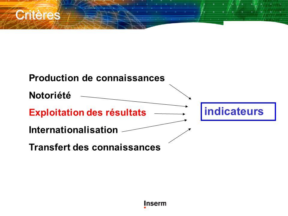 Critères Production de connaissances Notoriété Exploitation des résultats Internationalisation Transfert des connaissances indicateurs