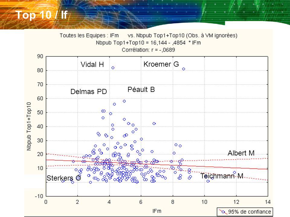 Top 10 / If Vidal H Kroemer G Albert M Delmas PD Péault B Teichmann M Sterkers O