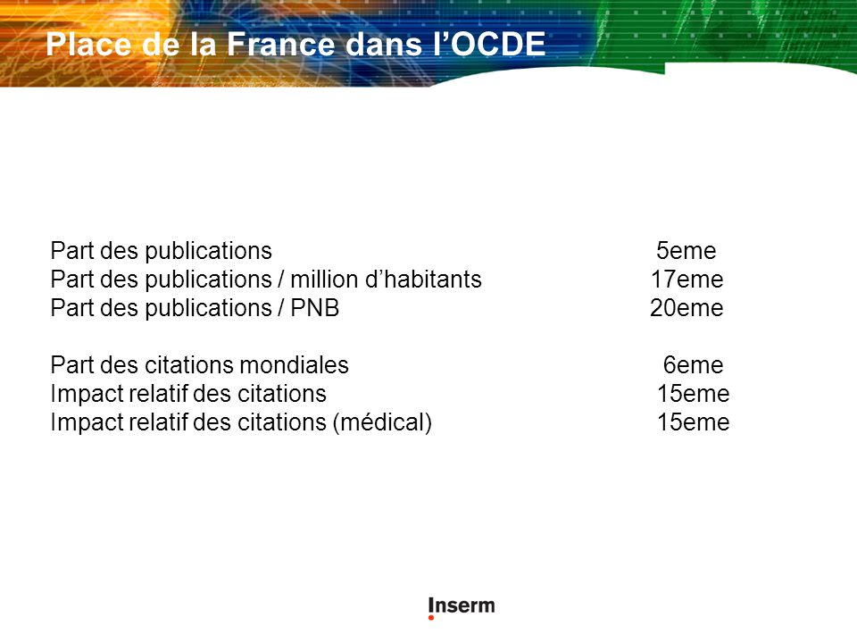 Place de la France dans lOCDE Part des publications 5eme Part des publications / million dhabitants17eme Part des publications / PNB 20eme Part des ci