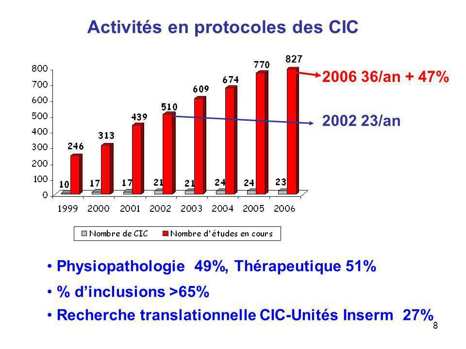 9 CIC Services cliniques et de biologie Postes daccueil pour internes Unités de recherche fondamentale Equipes de recherche translationnelle Comment renforcer les collaborations en la recherche clinique translationnelle.