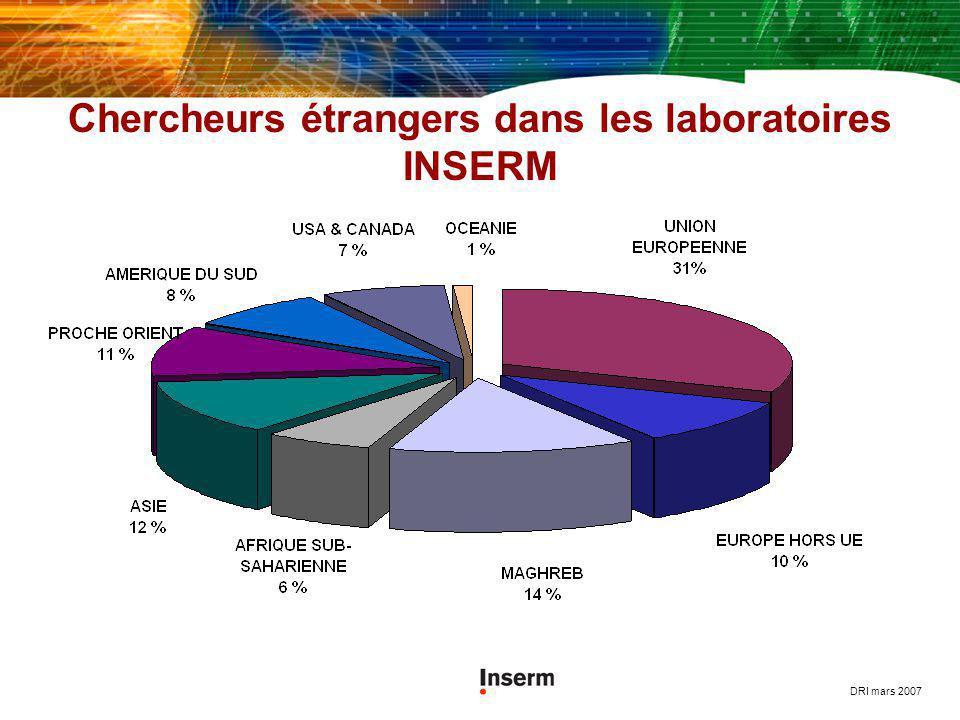 Chercheurs étrangers dans les laboratoires INSERM DRI mars 2007