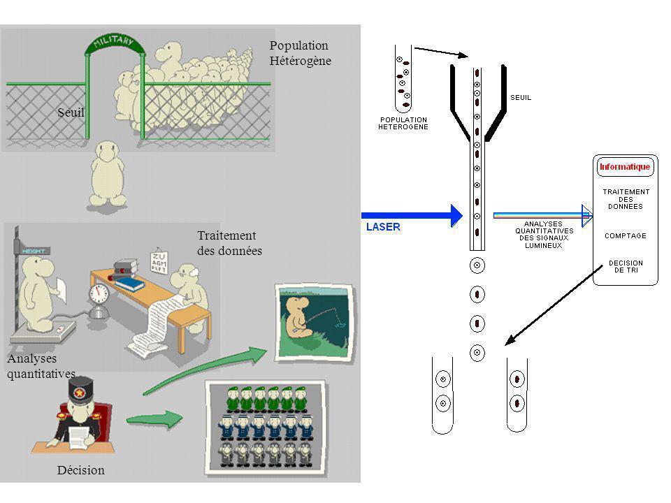 Laser Echantillon Liquide entraineur Principe du centrage hydrodynamique
