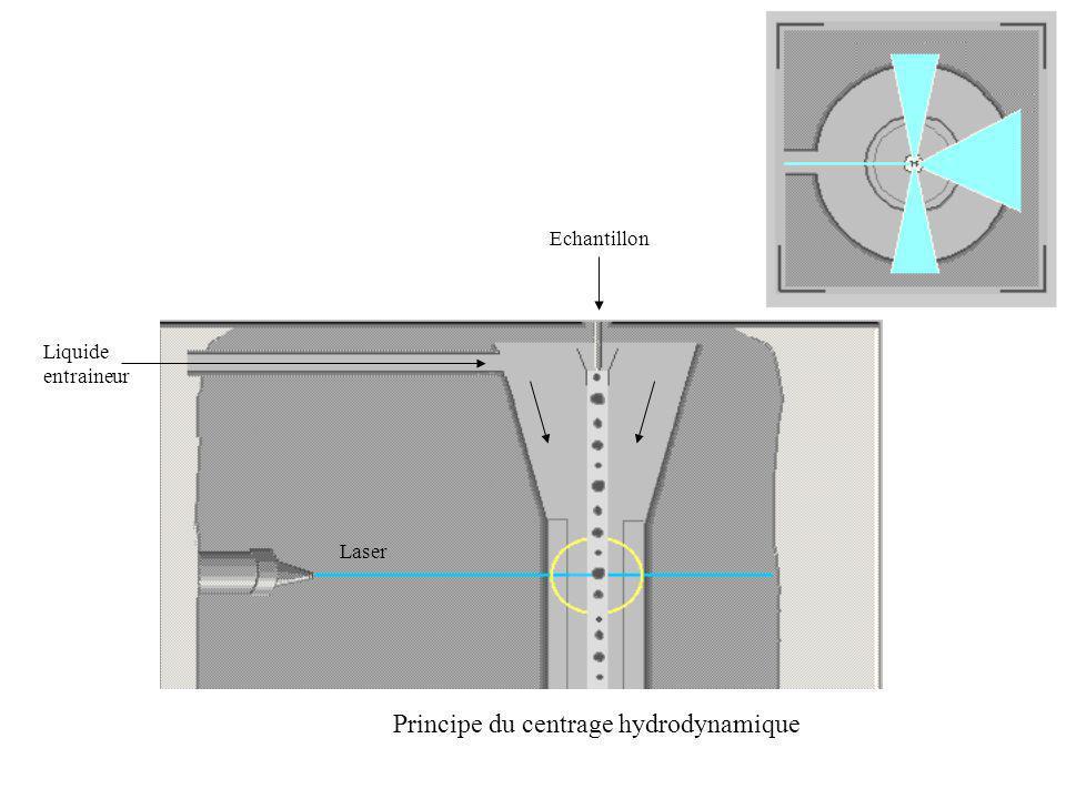 Laser Echantillon Principe du centrage hydrodynamique Liquide entraineur