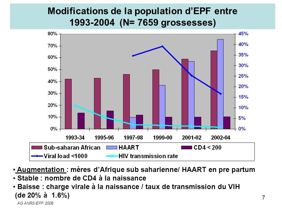 AG ANRS-EPF 2008 7 Modifications de la population dEPF entre 1993-2004 (N= 7659 grossesses) Augmentation : mères dAfrique sub saharienne/ HAART en pre
