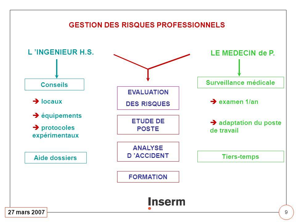 9 27 mars 2007 protocoles expérimentaux L INGENIEUR H.S. Conseils locaux équipements Aide dossiers LE MEDECIN de P. adaptation du poste de travail Sur