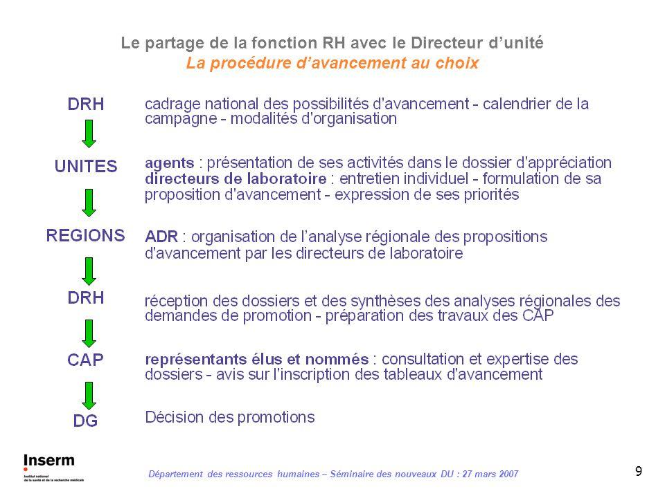 9 Le partage de la fonction RH avec le Directeur dunité La procédure davancement au choix Département des ressources humaines – Séminaire des nouveaux