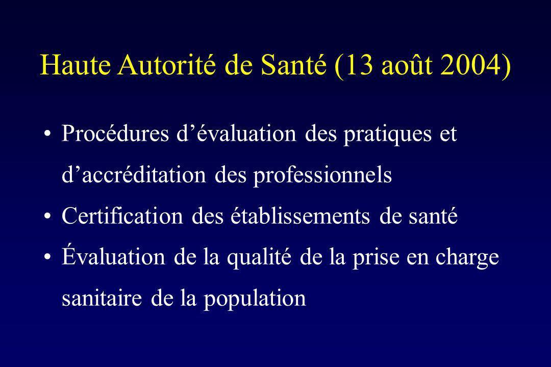 Haute Autorité de Santé (13 août 2004) Procédures dévaluation des pratiques et daccréditation des professionnels Certification des établissements de santé Évaluation de la qualité de la prise en charge sanitaire de la population