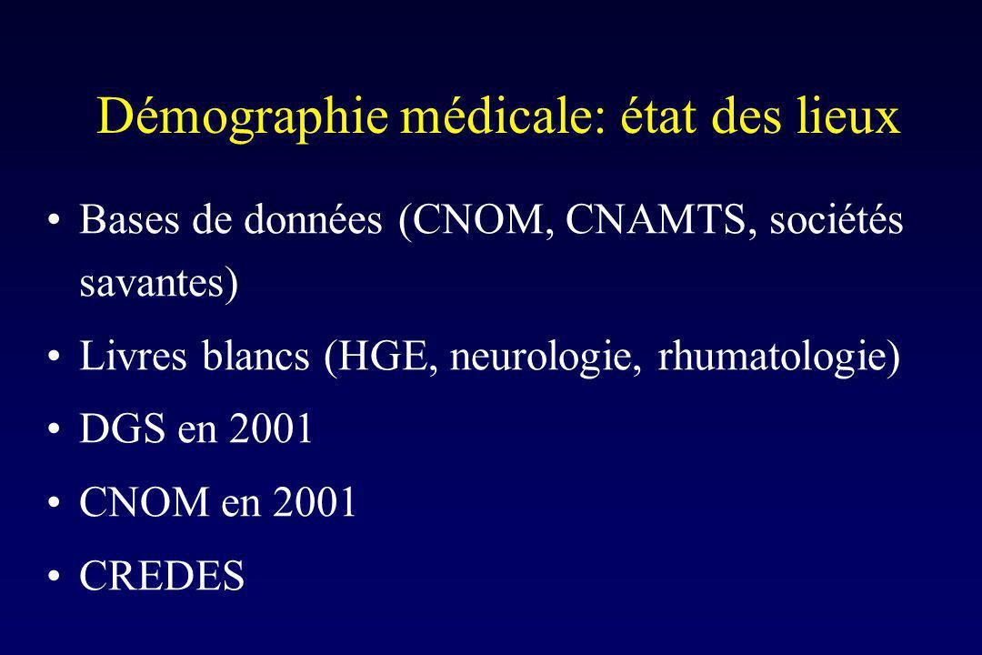 Démographie médicale: état des lieux Bases de données (CNOM, CNAMTS, sociétés savantes) Livres blancs (HGE, neurologie, rhumatologie) DGS en 2001 CNOM en 2001 CREDES