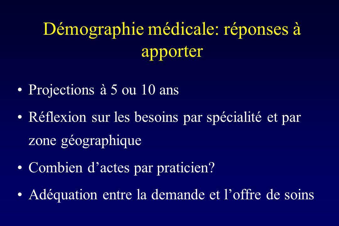 Démographie médicale: réponses à apporter Projections à 5 ou 10 ans Réflexion sur les besoins par spécialité et par zone géographique Combien dactes par praticien.