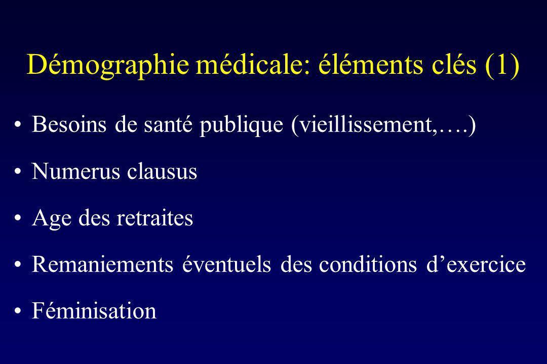 Démographie médicale: éléments clés (1) Besoins de santé publique (vieillissement,….) Numerus clausus Age des retraites Remaniements éventuels des conditions dexercice Féminisation
