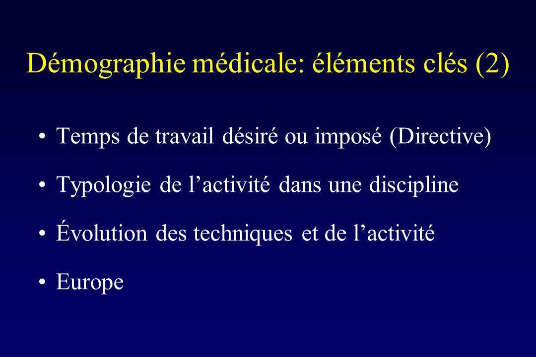 Démographie médicale: éléments clés (2) Temps de travail désiré ou imposé (Directive) Typologie de lactivité dans une discipline Évolution des techniques et de lactivité Europe