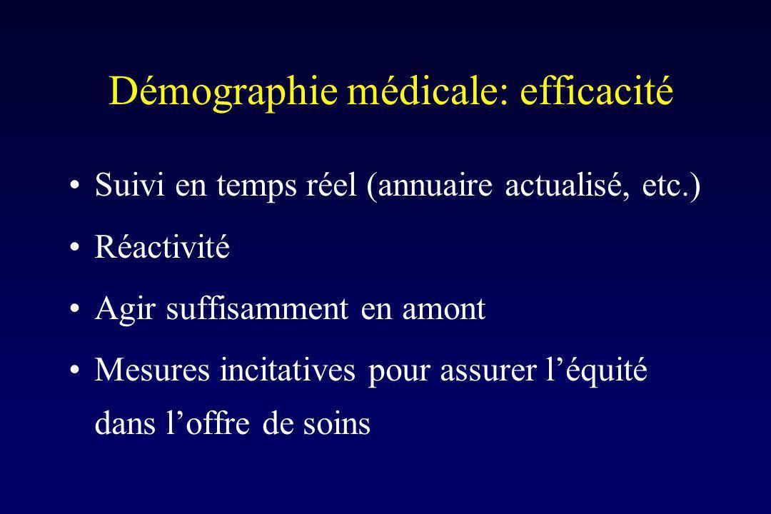 Démographie médicale: efficacité Suivi en temps réel (annuaire actualisé, etc.) Réactivité Agir suffisamment en amont Mesures incitatives pour assurer léquité dans loffre de soins
