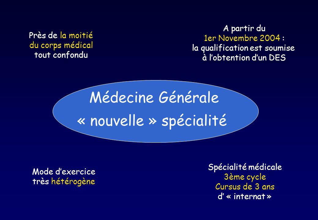 Près de la moitié du corps médical tout confondu A partir du 1er Novembre 2004 : la qualification est soumise à lobtention dun DES Spécialité médicale