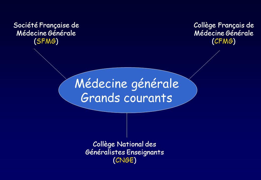 Médecine générale Grands courants Société Française de Médecine Générale (SFMG) Collège Français de Médecine Générale (CFMG) Collège National des Géné
