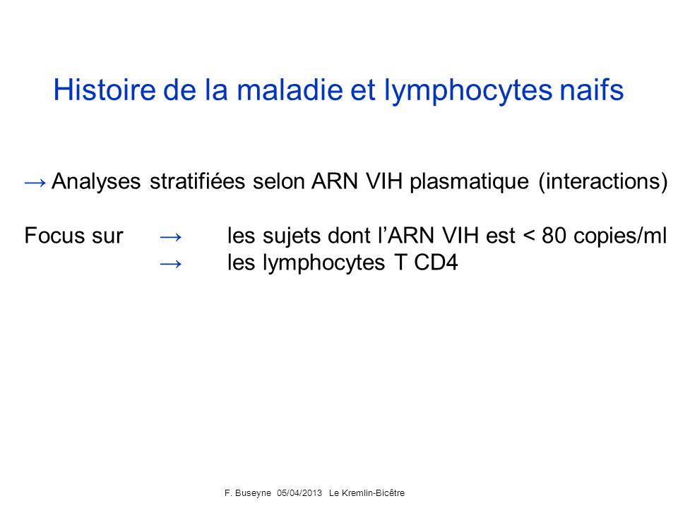 F. Buseyne 05/04/2013 Le Kremlin-Bicêtre Les proportions de lymphocytes T CD4 naifs ne sont pas diminués chez les sujets ayant une réplication active