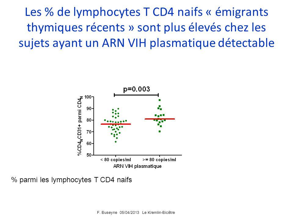 F. Buseyne 05/04/2013 Le Kremlin-Bicêtre Les % de lymphocytes T CD4 naifs « émigrants thymiques récents » Kohler, Blood 2009 Lexpression de la molécul
