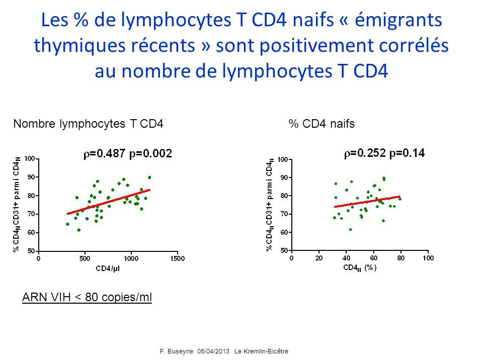 F. Buseyne 05/04/2013 Le Kremlin-Bicêtre Les % de lymphocytes T CD4 naifs « émigrants thymiques récents » sont plus élevés chez les sujets ayant un AR