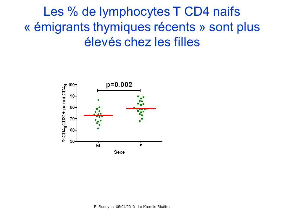 F. Buseyne 05/04/2013 Le Kremlin-Bicêtre Les % de lymphocytes T CD4 naifs « émigrants thymiques récents » ne sont pas liés à lhistoire virologique, ni