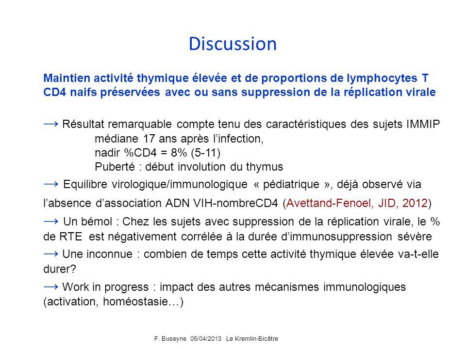 F. Buseyne 05/04/2013 Le Kremlin-Bicêtre Conclusions Les proportions de lymphocytes T CD4 naifs et lactivité thymique (%RTE) Sont positivement corrélé