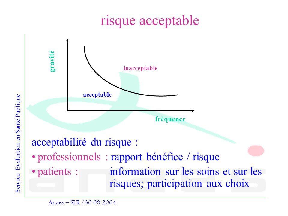 Service Evaluation en Santé Publique Anaes – SLR /30 09 2004 risque acceptable acceptabilité du risque : professionnels : rapport bénéfice / risque pa