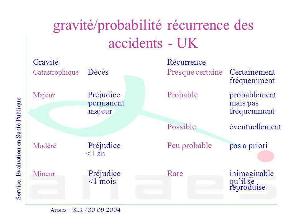 Service Evaluation en Santé Publique Anaes – SLR /30 09 2004 gravité/probabilité récurrence des accidents - UK GravitéRécurrence Catastrophique DécèsP