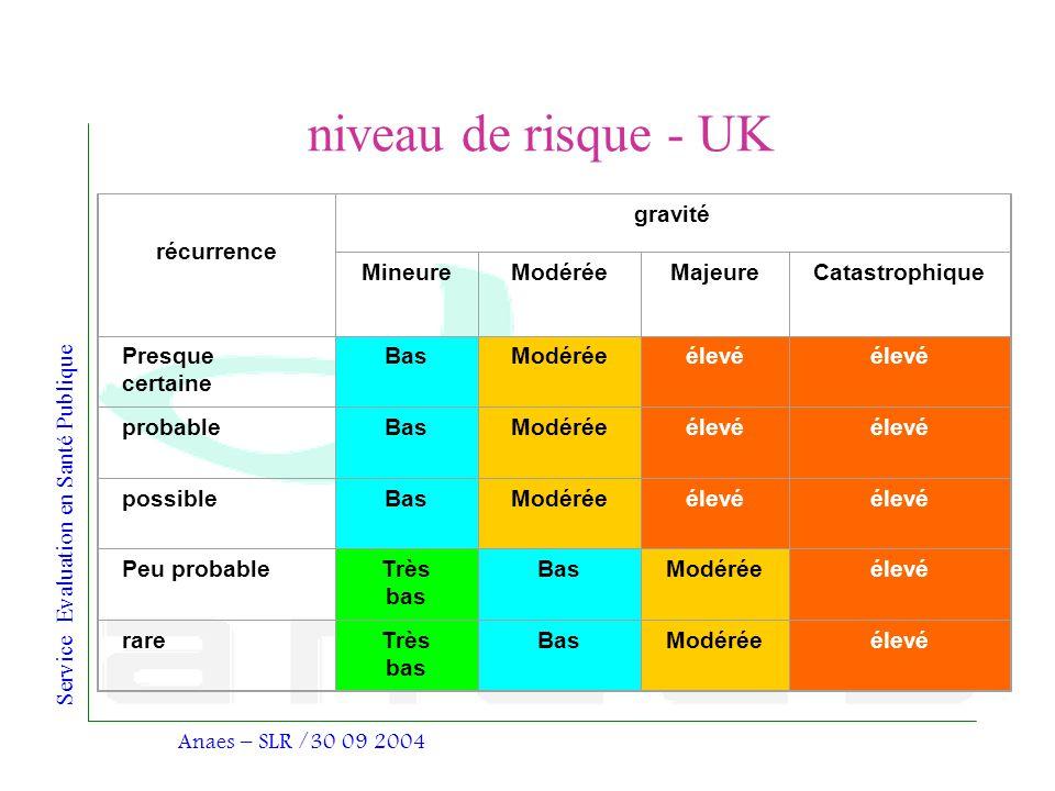 Service Evaluation en Santé Publique Anaes – SLR /30 09 2004 niveau de risque - UK récurrence gravité MineureModéréeMajeureCatastrophique Presque cert