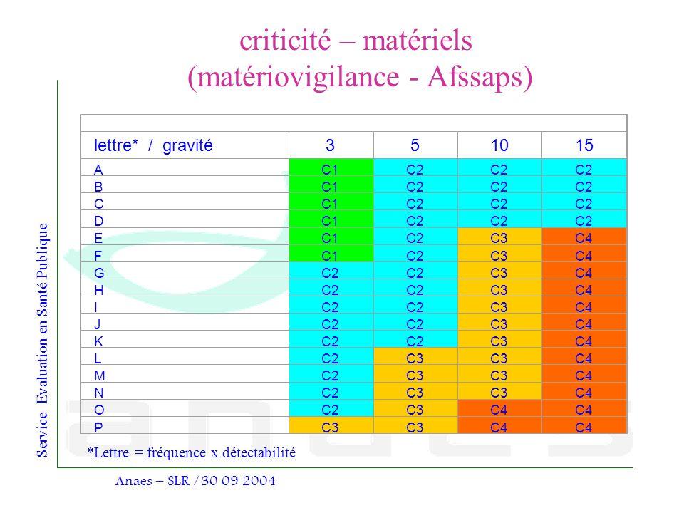 Service Evaluation en Santé Publique Anaes – SLR /30 09 2004 criticité – matériels (matériovigilance - Afssaps) lettre* /gravité351015 AC1C2 BC1C2 CC1