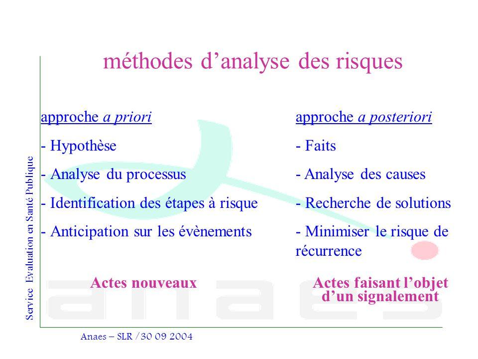 Service Evaluation en Santé Publique Anaes – SLR /30 09 2004 méthodes danalyse des risques approche a priori - Hypothèse - Analyse du processus - Iden