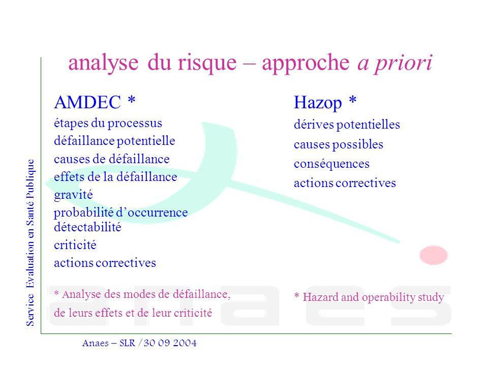 Service Evaluation en Santé Publique Anaes – SLR /30 09 2004 analyse du risque – approche a priori AMDEC * étapes du processus défaillance potentielle
